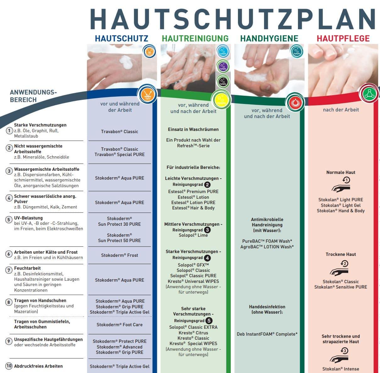 Handhygiene, Hautreinigung und Hautpflege nach Maß